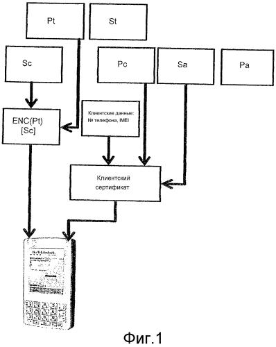 Криптографический способ аутентификации и идентификации с шифрованием в реальном времени