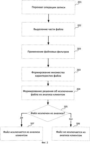 Система и способ предварительной фильтрации файлов для контроля приложений