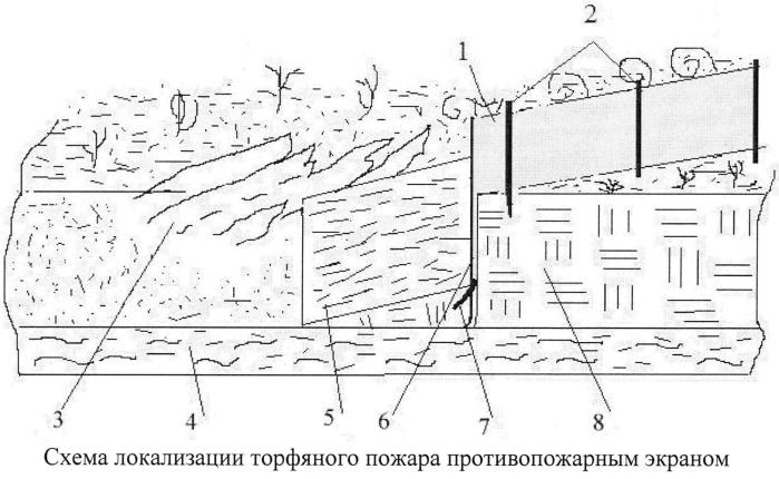 Способ и устройство для локализации торфяных пожаров