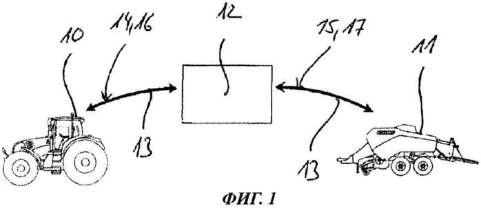Способ и устройство для аутентификации по меньшей мере двух сельскохозяйственных агрегатов, соединенных посредством шины данных