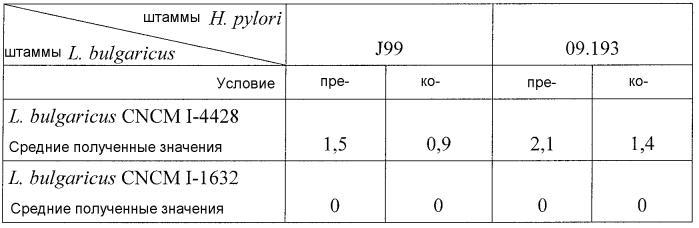 Штамм l.bulgaricus, способный ингибировать адгезию штаммов н.pylori к эпителиальным клеткам