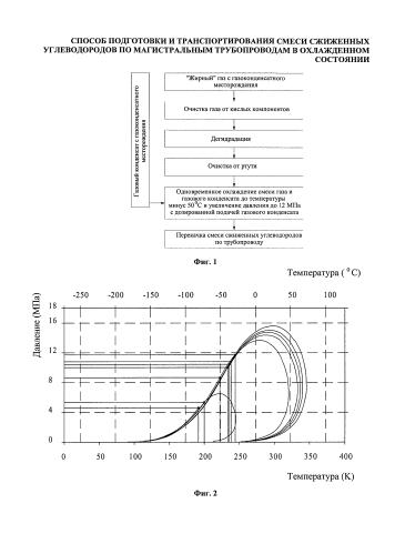 Способ подготовки к транспортированию смеси сжиженных углеводородов по магистральным трубопроводам в охлажденном состоянии