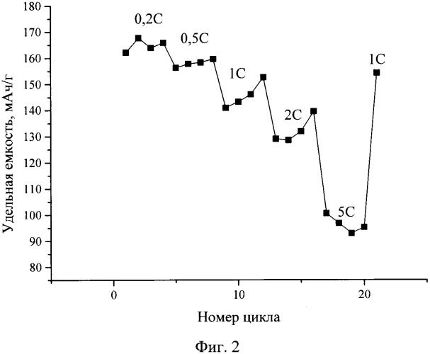 Композитный катодный материал для литий-ионных батарей