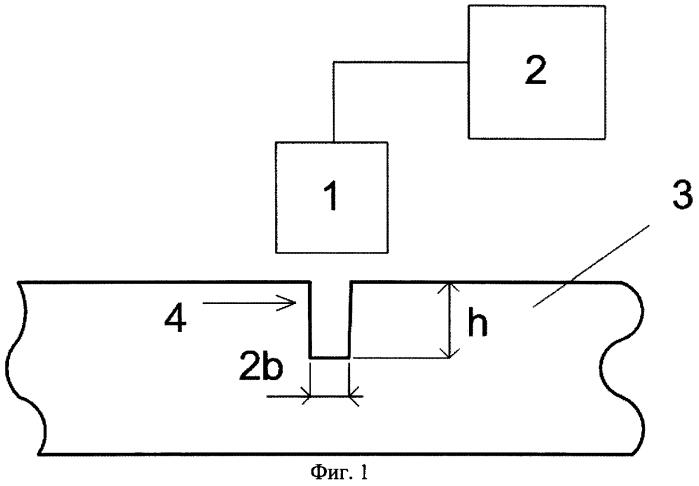 Способ измерения параметров трещин в немагнитных электропроводящих объектах