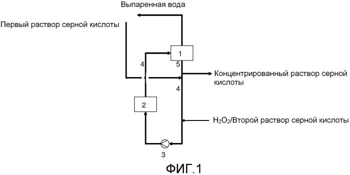Способ увеличения концентрации раствора серной кислоты