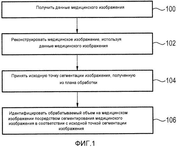 Система формирования медицинских изображений, реализованный на компьютере способ и компьютерный программный продукт для идентификации обрабатываемой области на медицинском изображении