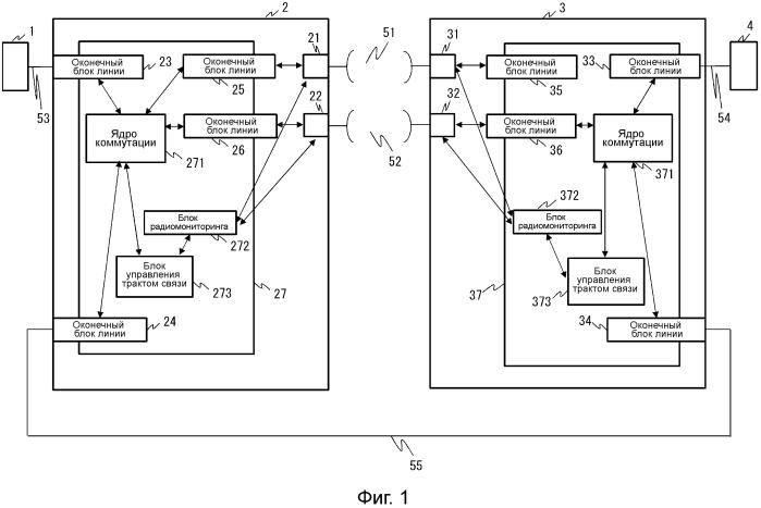 Устройство коммутации и способ управления передачей и приемом кадров