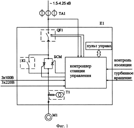 Способ управления пуском асинхронного электродвигателя погружного насоса