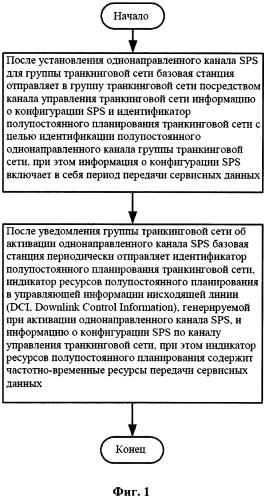 Способ конфигурации ресурсов для кластерного полупостоянного планирования, базовой станции и терминала