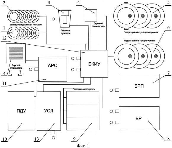 Система пожарной сигнализации и автоматического пожаротушения для тягового подвижного состава