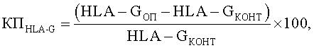 Способ определения антител к аллогенным hla-g