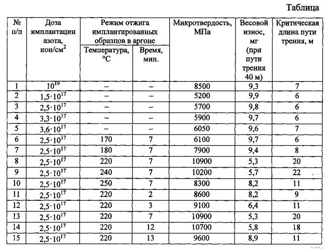Способ имплантации ионами азота поверхностей деталей из конструкционной стали