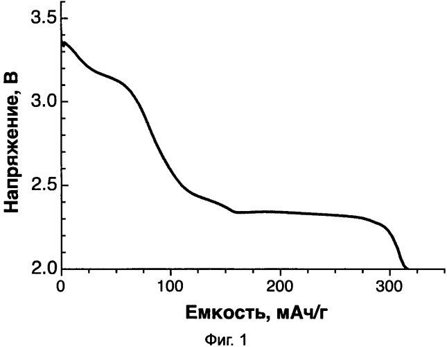 Способ изготовления катодного материала, катодный материал и литий-ионный аккумулятор