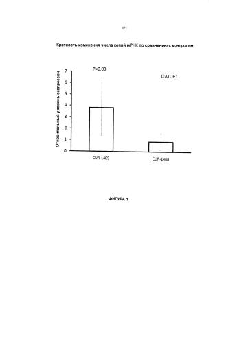 Лечение заболеваний, связанных с атональным гомологом 1 (атон1), путем ингибирования природного антисмыслового транскрипта гена атон1