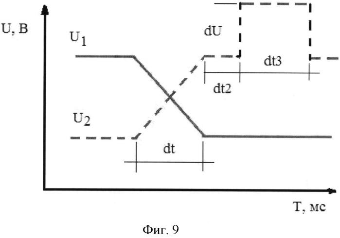 Способ управления длительностью прошедшего ионного пакета (импульса) через затвор бредбери-нильсена