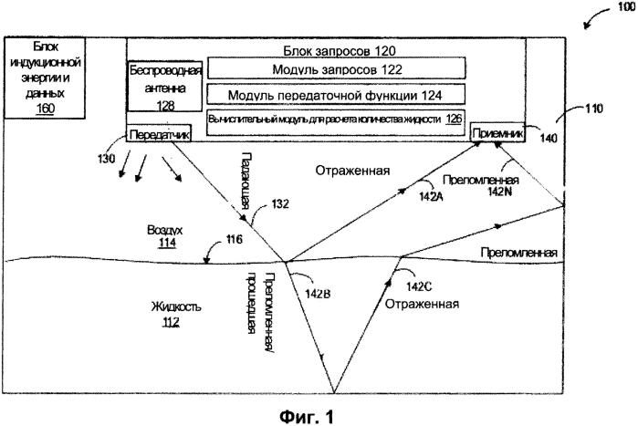 Беспроводная измерительная система для измерения количества жидкости