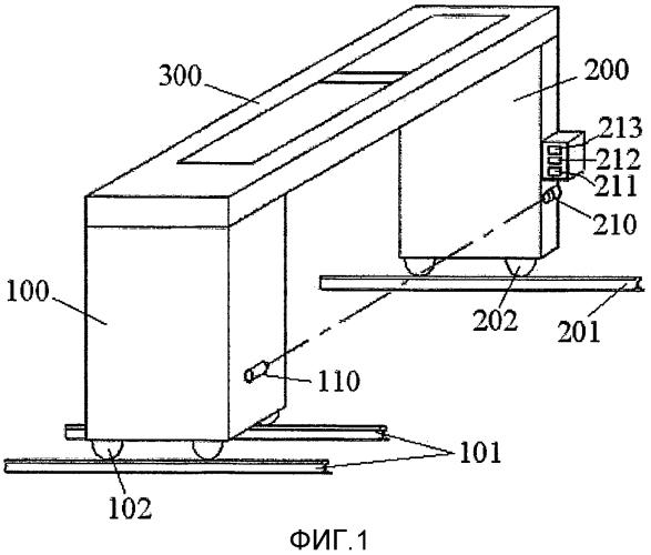 Конфигурация гентри для составной мобильной системы лучевого контроля