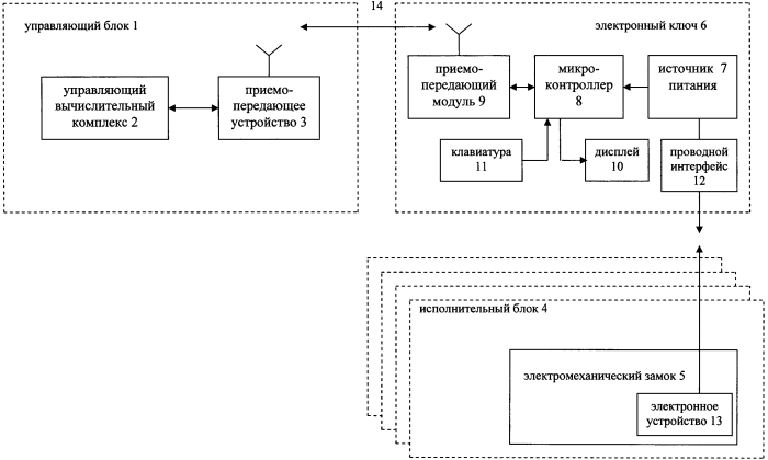 Система маршрутно-контрольных устройств