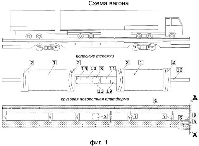 Комплекс для железнодорожных перевозок с поворотной грузовой платформой.