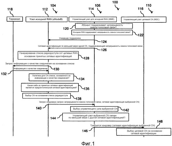 Способы и узлы для выбора целевой базовой сети для хэндовера сеанса голосовой связи терминала