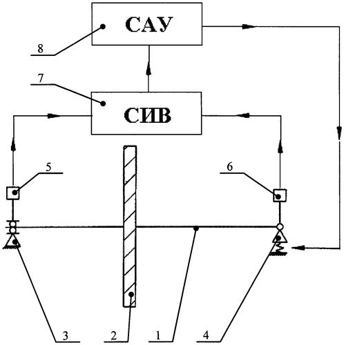 Способ исследования динамических свойств вращающегося ротора