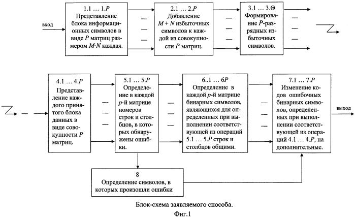Способ помехоустойчивого кодирования и декодирования цифровых данных