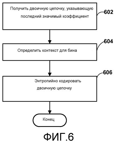 Контекстная оптимизация для кодирования положения последнего значимого коэффициента
