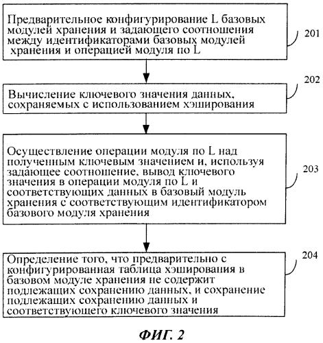 Способ и устройство для сохранения данных с использованием хэширования