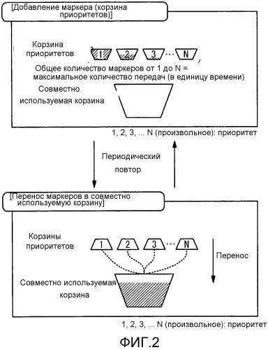 Устройство сетевой связи и способ избирательного ограничения полосы пропускания кадра передачи