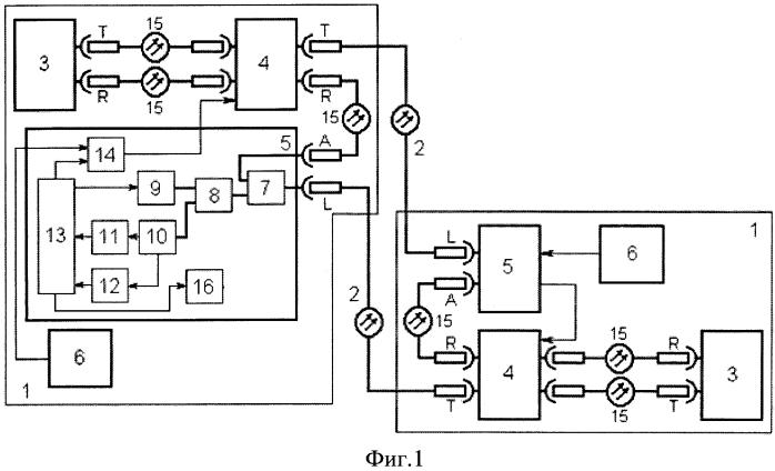 Защищенная волоконно-оптическая система передачи с селекцией и локализацией аварийных ситуаций