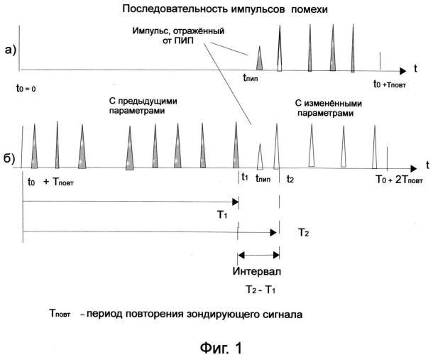 Способ определения дальности до постановщика импульсной помехи (варианты)