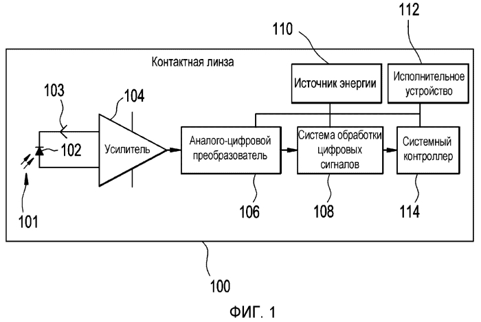 Электронная офтальмологическая линза с датчиком конвергенции зрачков