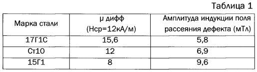 Устройство магнитного дефектоскопа и способ уменьшения погрешности определения размеров дефектов трубопровода магнитными дефектоскопами