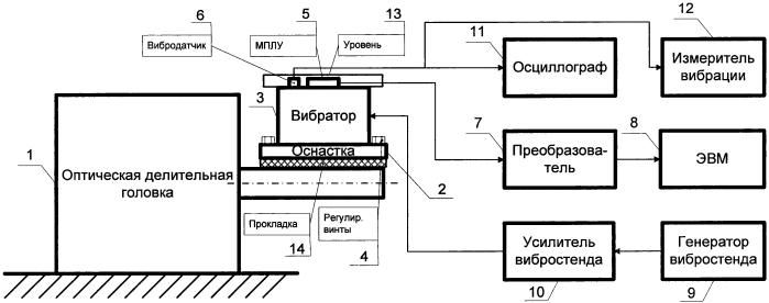 Устройство контроля дополнительной нелинейности микроэлектромеханических преобразователей линейного ускорения при испытании на виброустойчивость