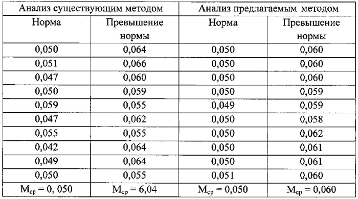 Способ определения степени поражения пшеницы головней