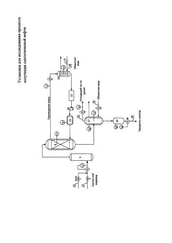 Установка для исследования процесса получения синтетической нефти