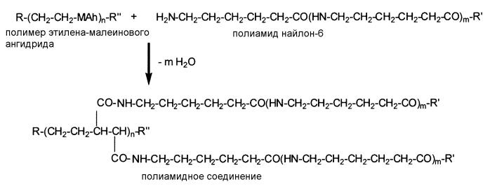Композиция, способ и изделие, полученное компаундированием полиамидов с полимерами олефин-малеинового ангидрида