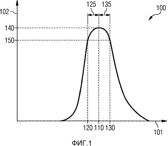 Резонаторное устройство и способ для возбуждения резонатора