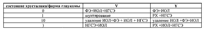 Устройство для отображения алгоритма хирургического лечения некомпенсированной глаукомы по комаровой м.г.
