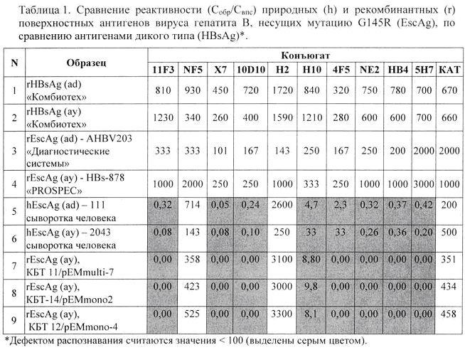 Рекомбинантный штамм дрожжей hansenula polymorpha - продуцент мутантного поверхностного антигена вируса гепатита в (варианты)