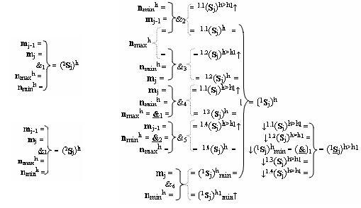 Функциональная структура предварительного сумматора f1(σcd) условно j разряда параллельно-последовательного умножителя fσ(σ), реализующая процедуру дешифрирования аргументов частичных произведений со структурами аргументов множимого [mj]f(2n) и множителя [ni]f(2n) в позиционном формате дополнительного кода и формирования промежуточной суммы [1,2sjh1]f(2n) в позиционном формате дополнительного кода ru (варианты русской логики)