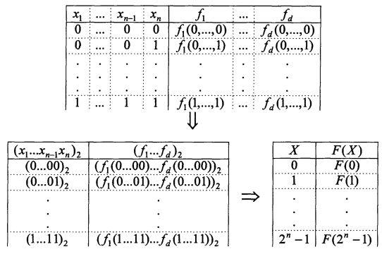 Полиномиальный модулярный вычислитель систем булевых функций с обнаружением ошибок