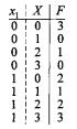 Модулярный полиномиальный вычислитель систем булевых функций
