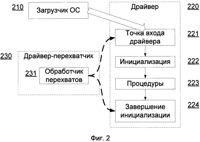 Способ выполнения обращения к процедурам загрузочного драйвера