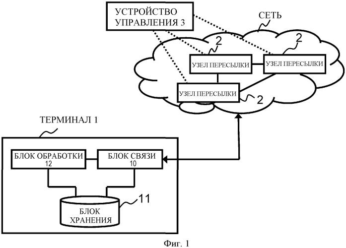 Терминал, устройство управления, способ связи, система связи, модуль связи, программа и устройство обработки информации