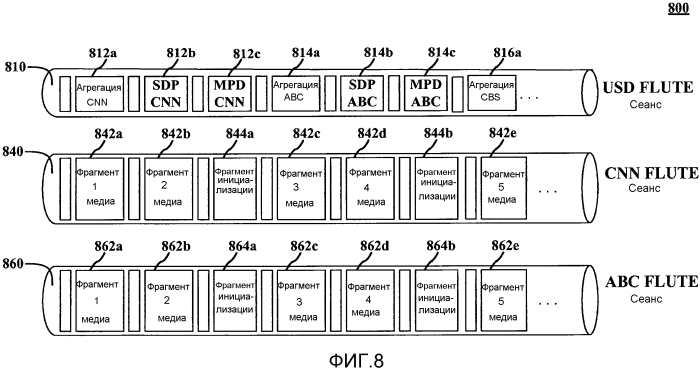 Способ и устройство для транспорта фрагментов описания сегментов инициализации динамической адаптивной потоковой передачи по нттр (dash) в качестве фрагментов описания пользовательских услуг