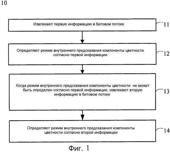 Способ и устройство кодирования или декодирования