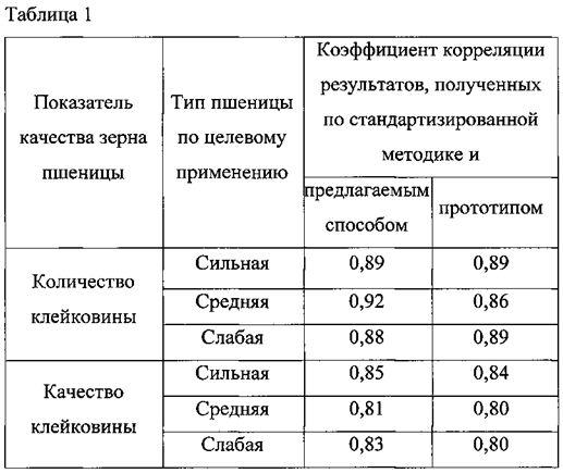 Способ определения количества и качества клейковины в зерне пшеницы