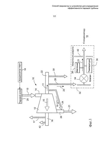 Способ (варианты) и устройство для определения эффективности паровой турбины