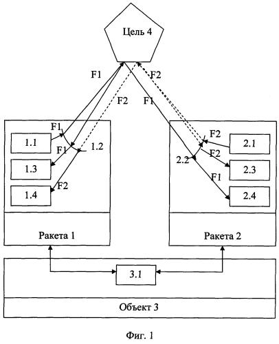 Способ поражения цели-поставщика когерентных помех ракетами с активными радиолокационными головками самонаведения